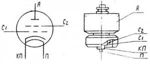 ГУ-43Б