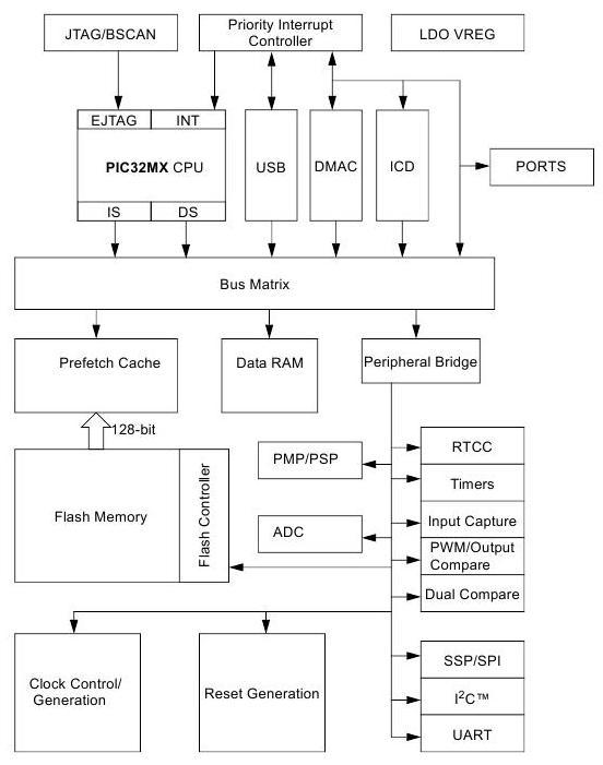 устройства процессора