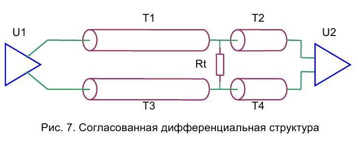 параметры линии передачи