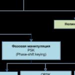 Korikov_digital_modulation_1-940x198